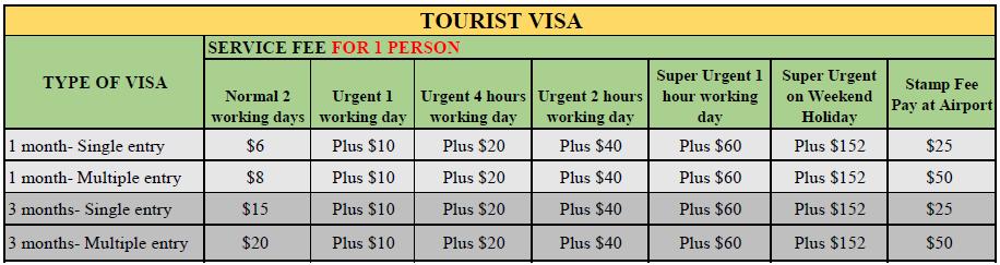 vietnam tourist visa fee